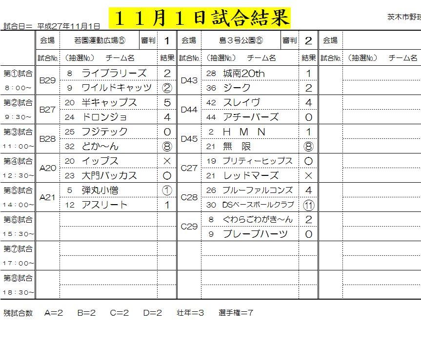 11月1日試合結果