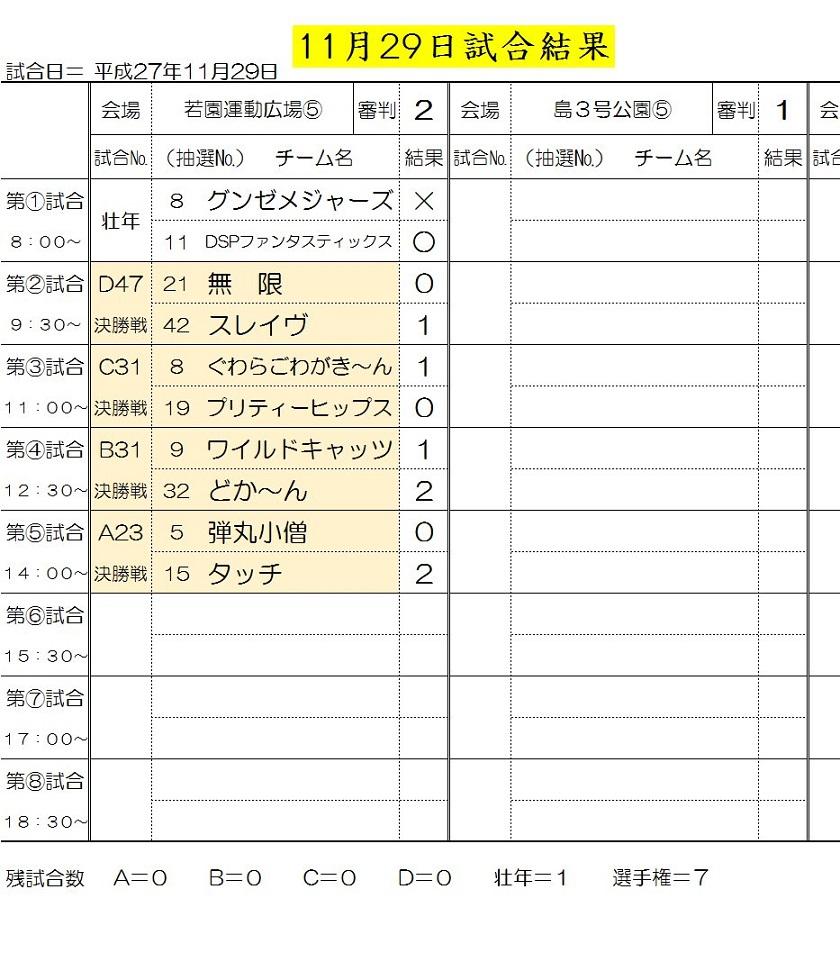 11月29日試合結果