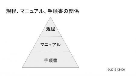 規程、マニュアル、手順書の関係2