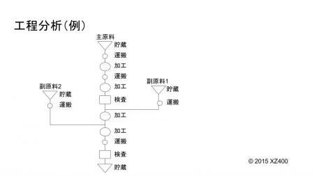 工程分析(例)