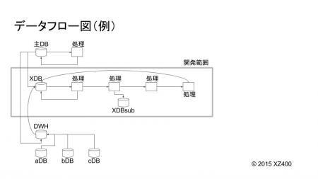 データフロー図(例)