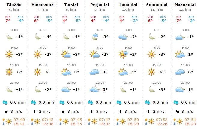 天気予報 2015年10月6日 フィンランド南部