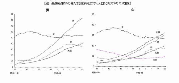 ガンの部位別、年度別死亡率の推移