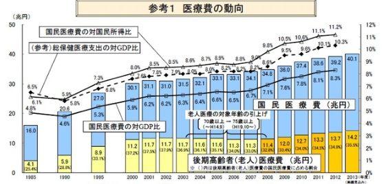 増加する日本の医療費