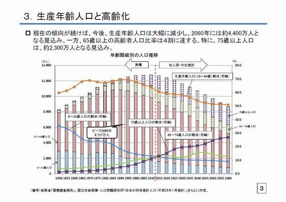 生産年齢の減少