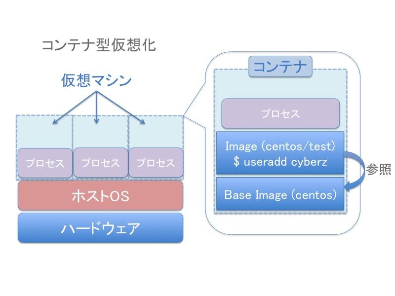 コンテナのイメージ