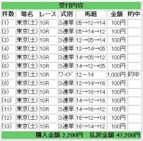 東京151128R10的中