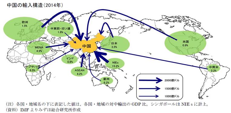 中国の輸入構造