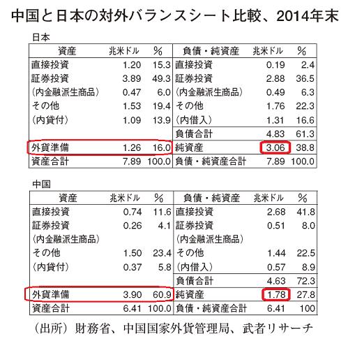 中国と日本の対外バランスシート比較、2014年末