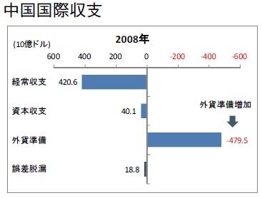 中国国際収支 1