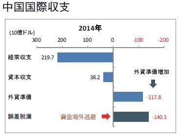 中国国際収支 2