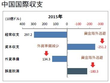 中国国際収支 3