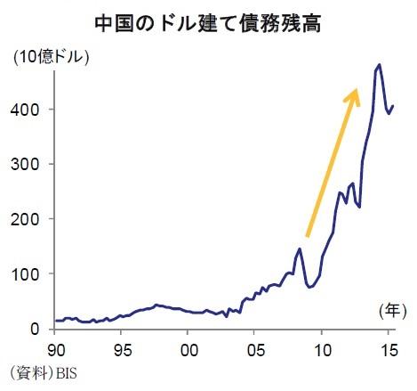 中国のドル建て債務残高
