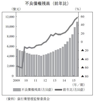 中国 不良債権残高