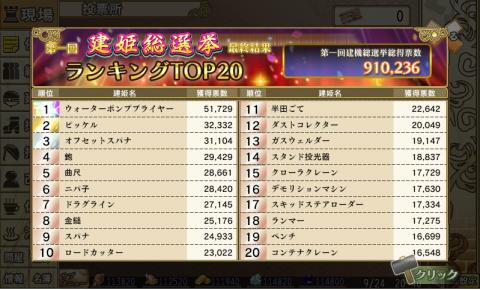建姫総選挙TOP20