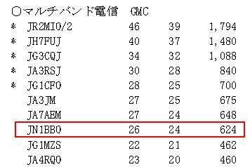 15_鹿児島コンテスト結果