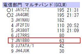 15_新潟コンテスト結果