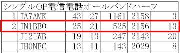 15_オール岐阜コンテスト結果