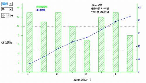 15_全日本CW王座決定戦QSOレートグラフ
