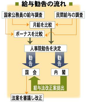 人事院VS野田政権の憲法論争は人...