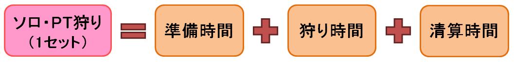 ソロ・PT狩り(1セット)