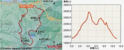 コースの概要と標高差