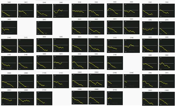 ISのデータグラフ