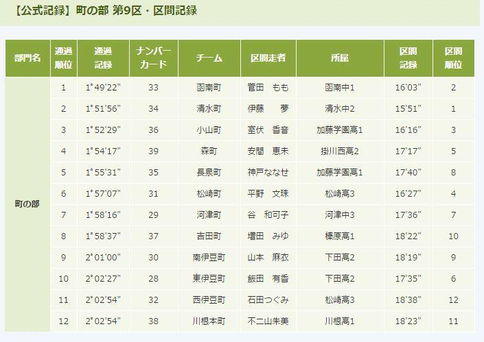 20151205速報