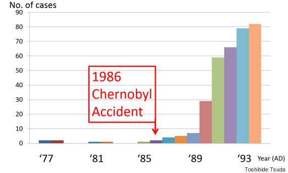 チェルノブイリ曲線