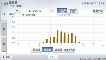 150910_グラフ
