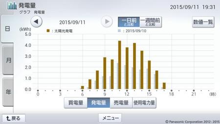 150911_グラフ