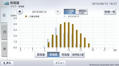 150913_グラフ