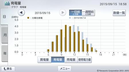 150915_グラフ