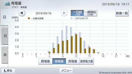 150916_グラフ