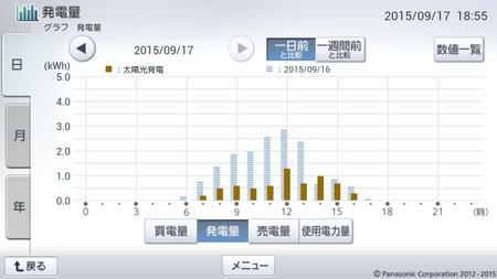 150917_グラフ