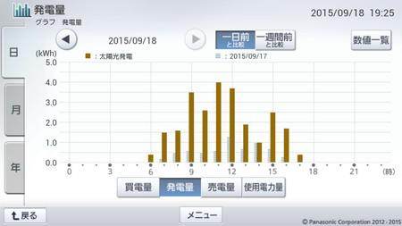150918_グラフ