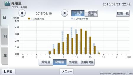 150919_グラフ