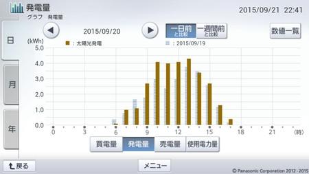 150920_グラフ