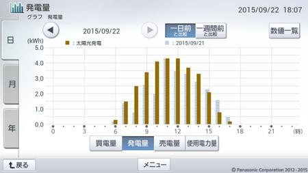 150922_グラフ