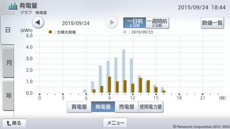 150924_グラフ