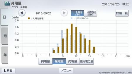 150925_グラフ