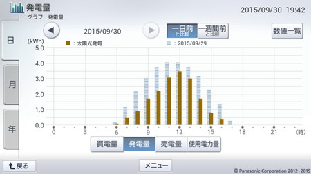 150930_グラフ