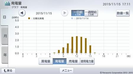 151115_グラフ