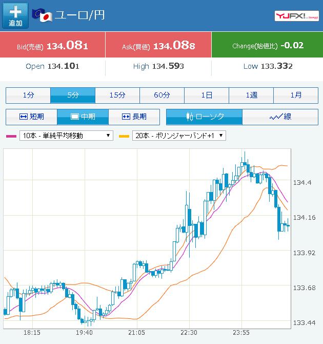 雇用統計ユーロ円