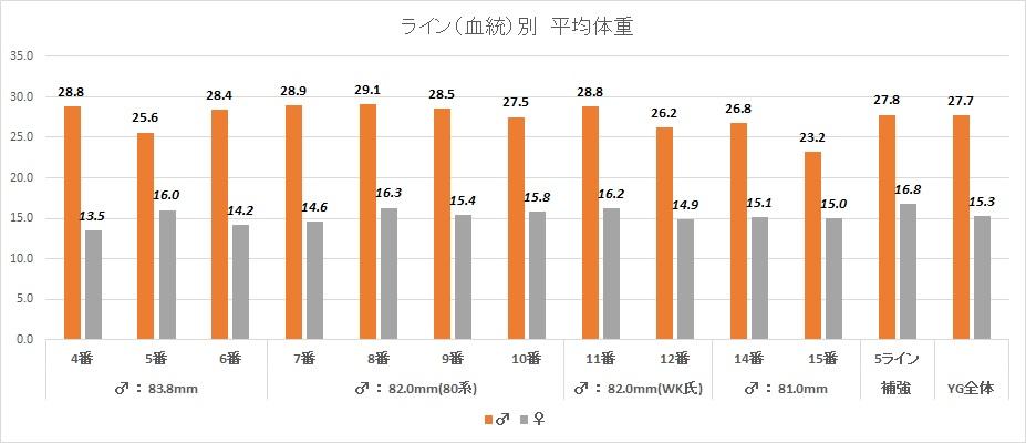 2015ライン(血統)別体重グラフ
