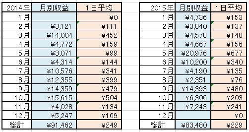 2014-2015年 稼ぎ表