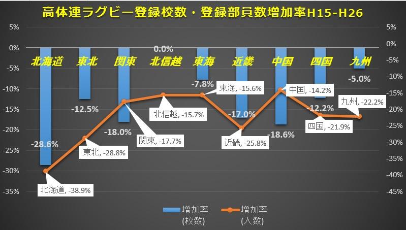 高体連ラグビー登録者増加率H15-H26