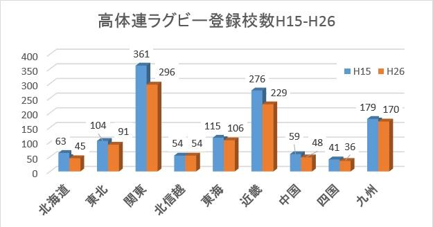 高体連ラグビー登録校数(エリア)H15-H26