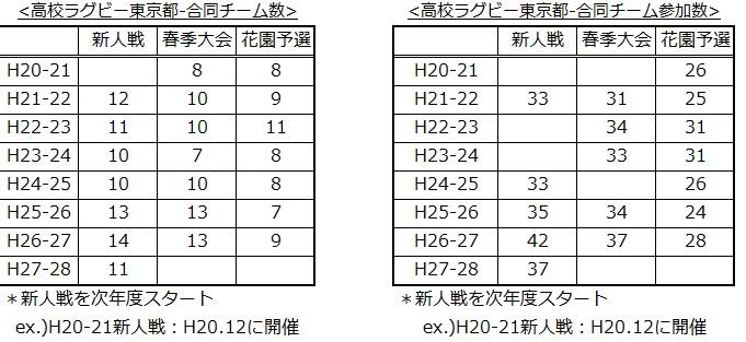 高校ラグビー東京都合同チーム参加数