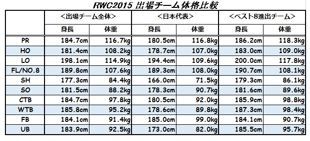 RWC2015 出場チーム体格